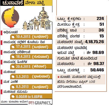 karntaka-polls-2013