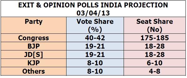Karnataka Opinion Poll