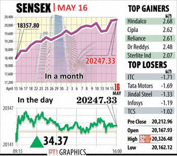 Sensex-chart