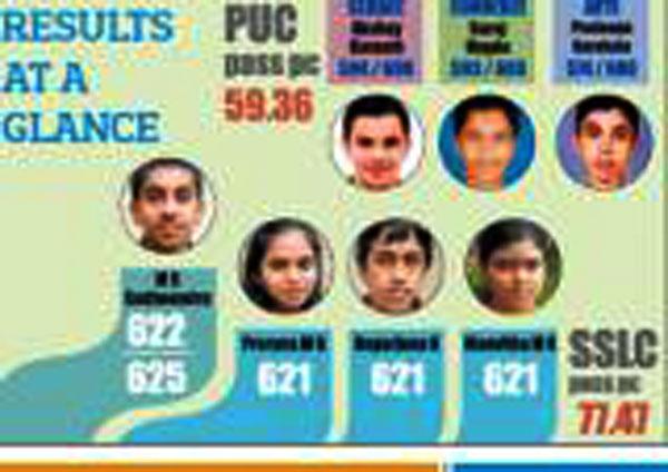 puc-sslc-result