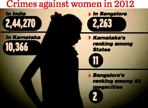 crime_women_bangalore