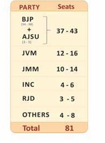 jharkhand_poll630