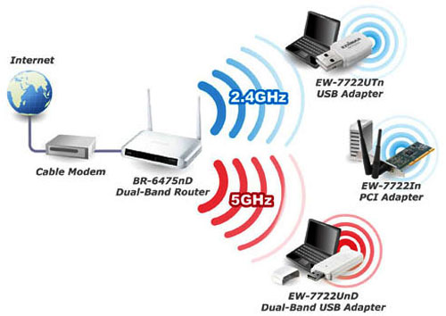 Difference Between 2 4 And 5 Ghz Wi Fi Kannadiga World